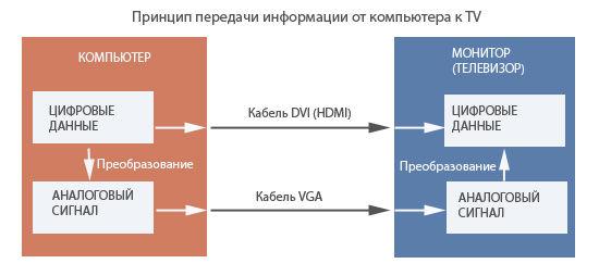 Принцип передачи информации от компьютера к TV
